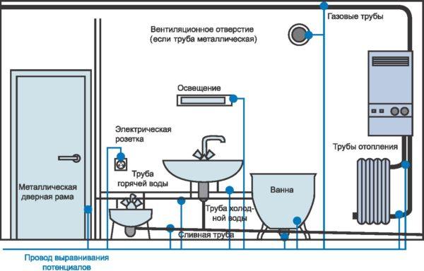 Схема заземления в ванной
