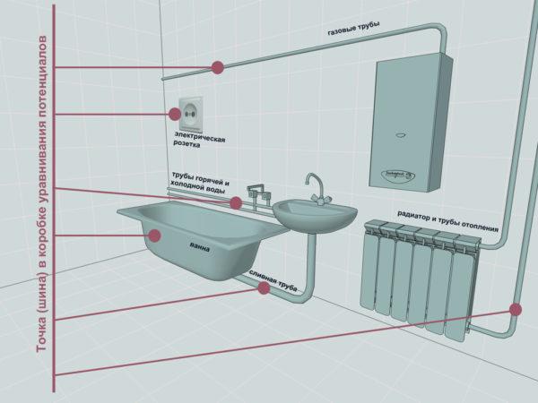 Пример заземления в ванной