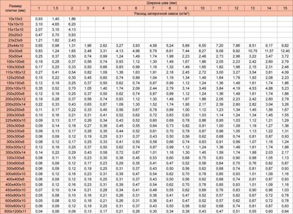 Таблица расхода затирки, в зависимости от размера плитки