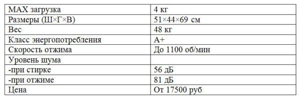Характеристики Candy Aqua 114D2
