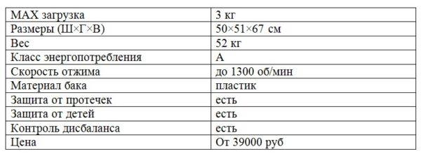 Характеристики Electrolux EWC 1350