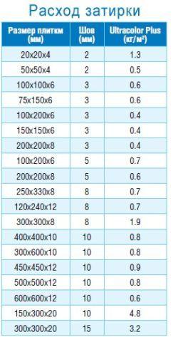 Пример расчетного расхода затирки в зависимости от размеров плитки и ширины шва
