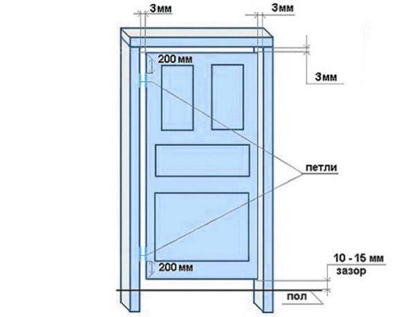 Зазор между полотном и коробкой двери
