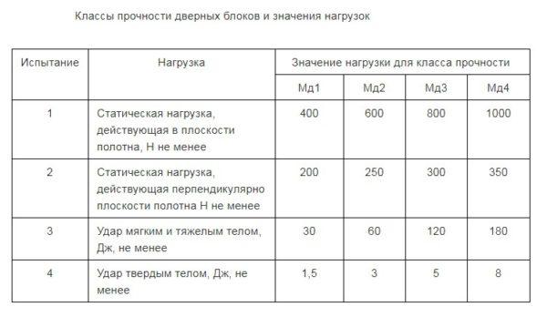 Таблица классов прочности