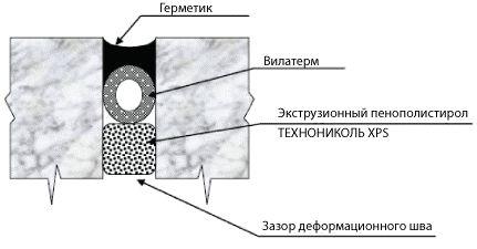 Правильная технология герметизация глубокого деформационного шва