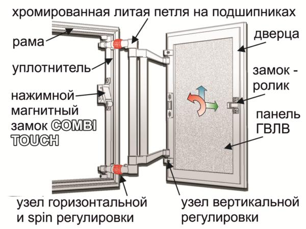 Регулировка пространственного положения дверки