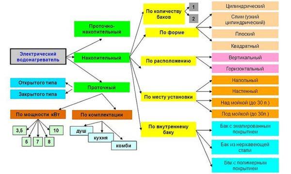 Классификация водонагревателей