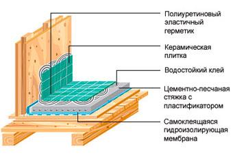 Ремонт санузла в деревянном доме