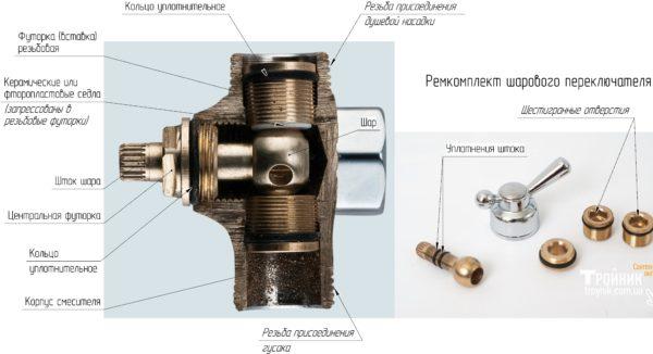 Разрез и детали шарового переключателя
