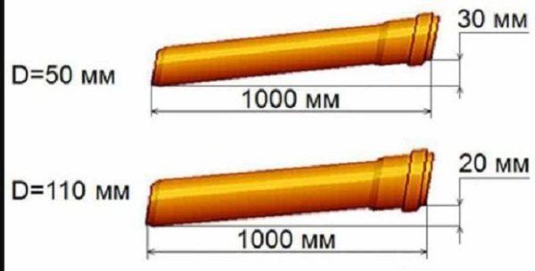 Уклон труб внутренней канализации