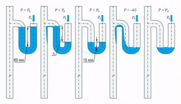 Срыв гидрозатвора