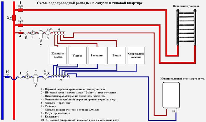Схема разводки труб в квартире