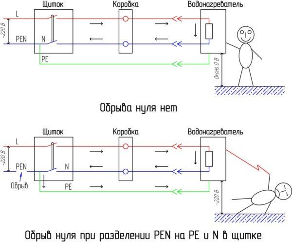 Рис 6 Последствия разделение PEN в шитке