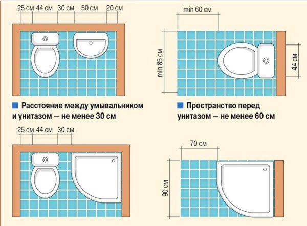 Расстояние между унитазом и стенами, другой сантехникой