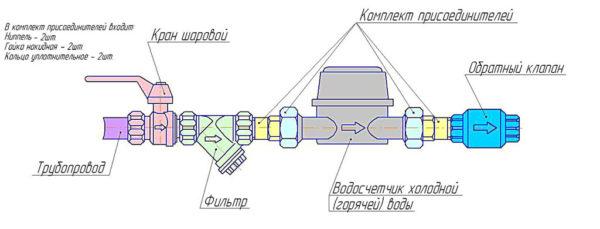 Счетчик воды - схема установки