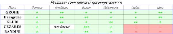 Таблица - рейтинг смесителей премиум класса