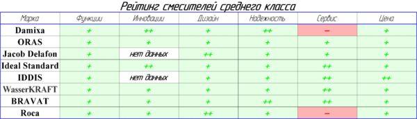 Таблица - средний ценовой сегмент смесителей