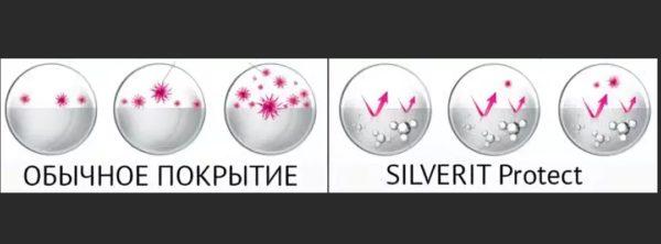 Принцип действия покрытия Силверит