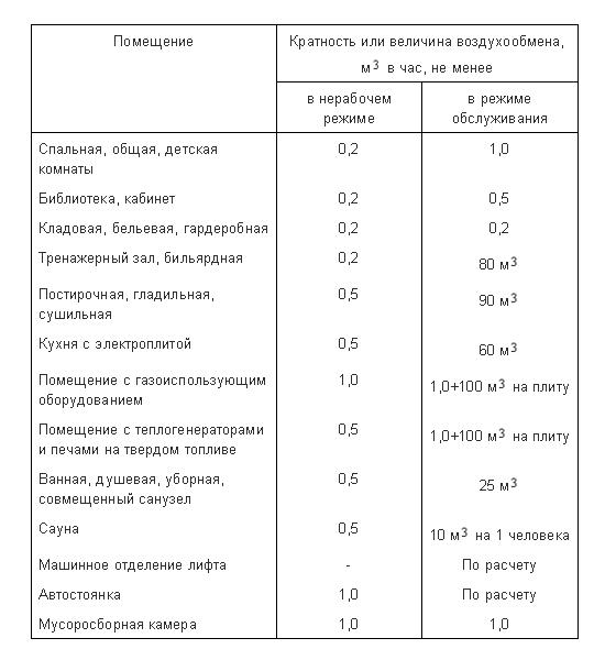Таблица 9.1 СНиП 31-01-2003