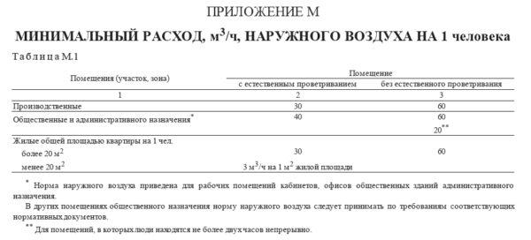 Выдержка СНиП 41-01-2003