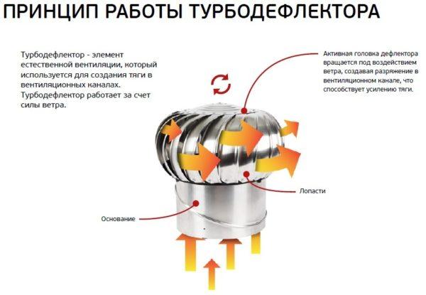 Принцип работы турбодефлектора