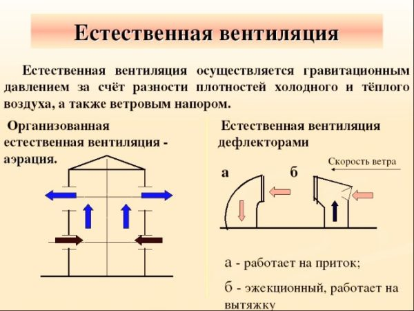 Физический принцип естественной вентиляции