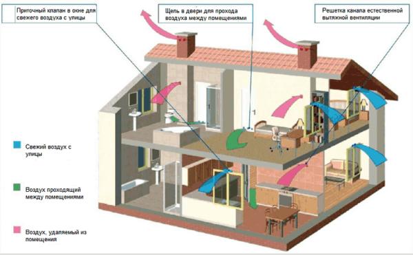 Естественная вентиляция в доме схема
