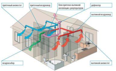 Как сделать вентиляцию в ванной комнате