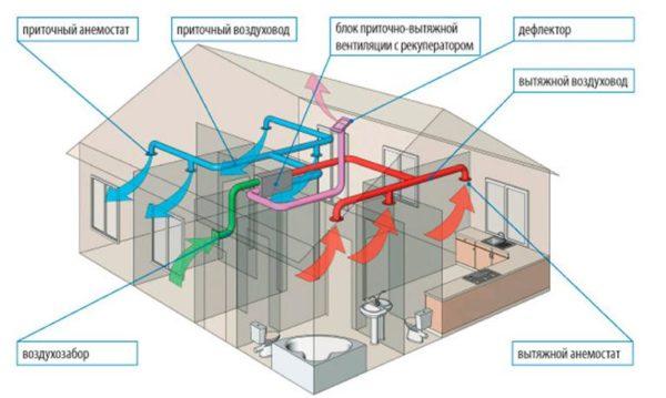 Принудительная вентиляция в частном доме