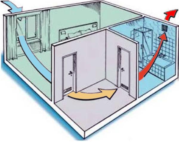 Схема естественной вентиляции внутри квартиры