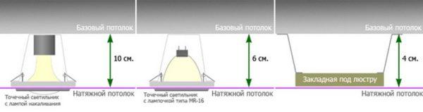 Снижение высоты потолков при использовании натяжных ПВХ полотен