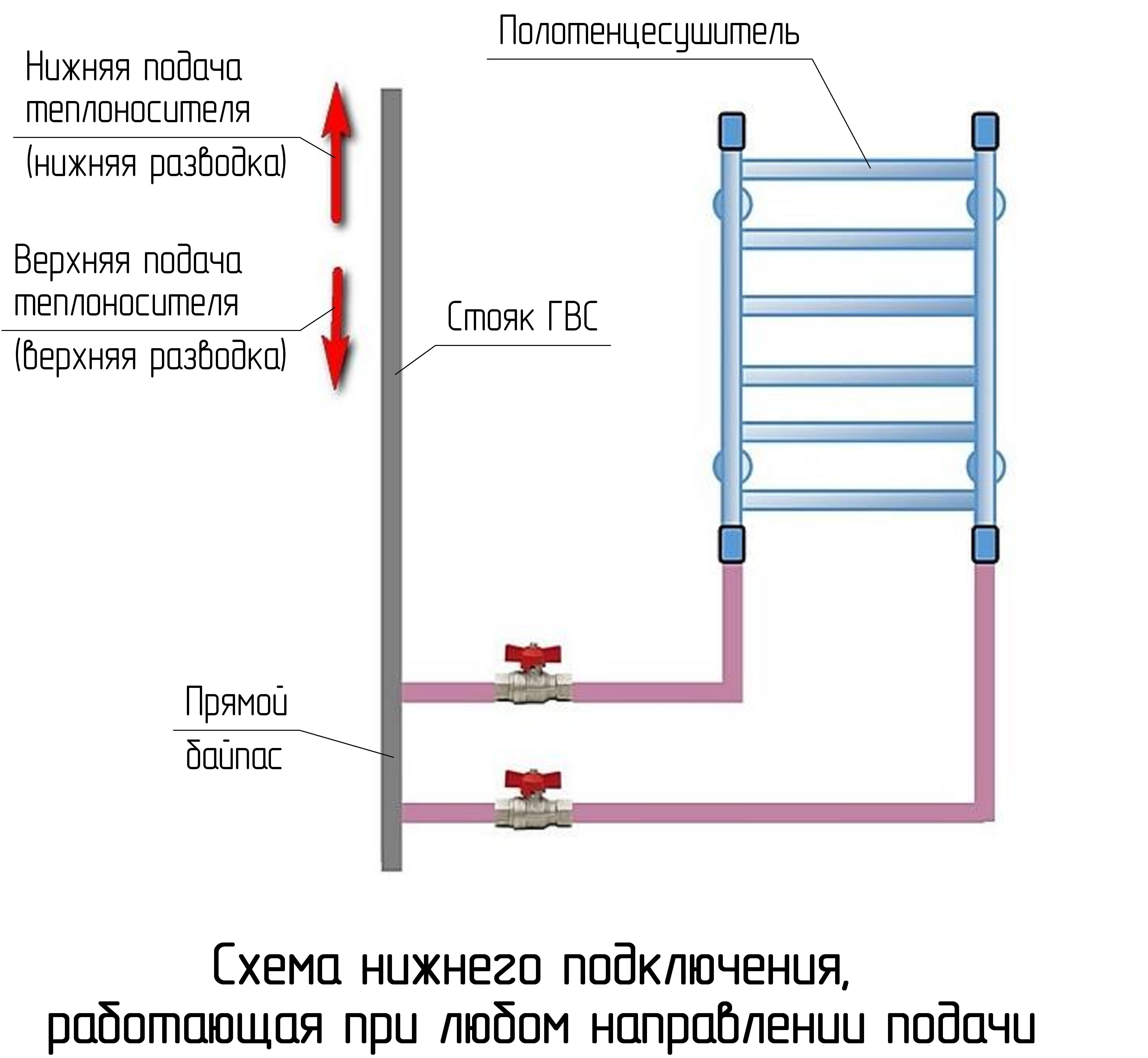 Полотенцесушитель водяной как установить правильно