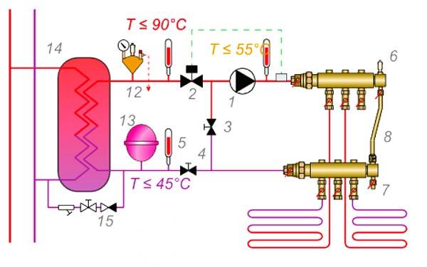 Правильная схема эксплуатации ВТП от теплообменника