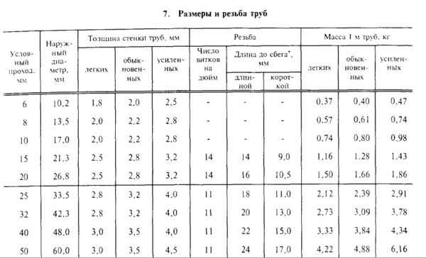 Размеры стальных водогазопроводных труб по ГОСТ 3262-75 и длины резьб