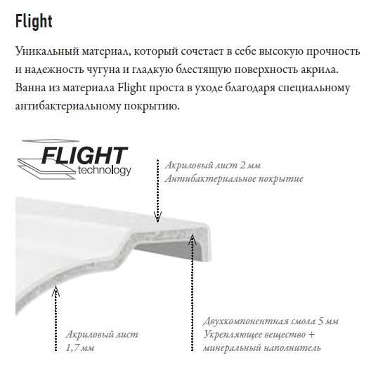 Структура композитного материала flight