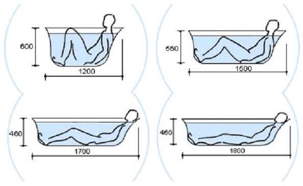 Взаимосвязь длины, глубины ванны и посадки