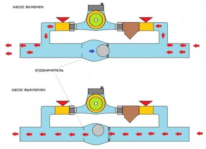 Байпас с обратным клапаном на основной линии