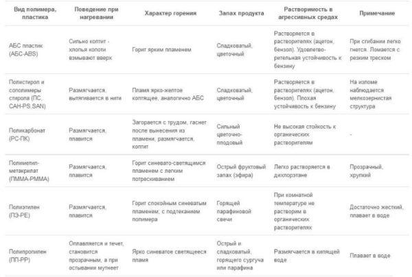 Идентификация пластиков (по материалам: https://profokraska.com/stati/tip_plastika.html)