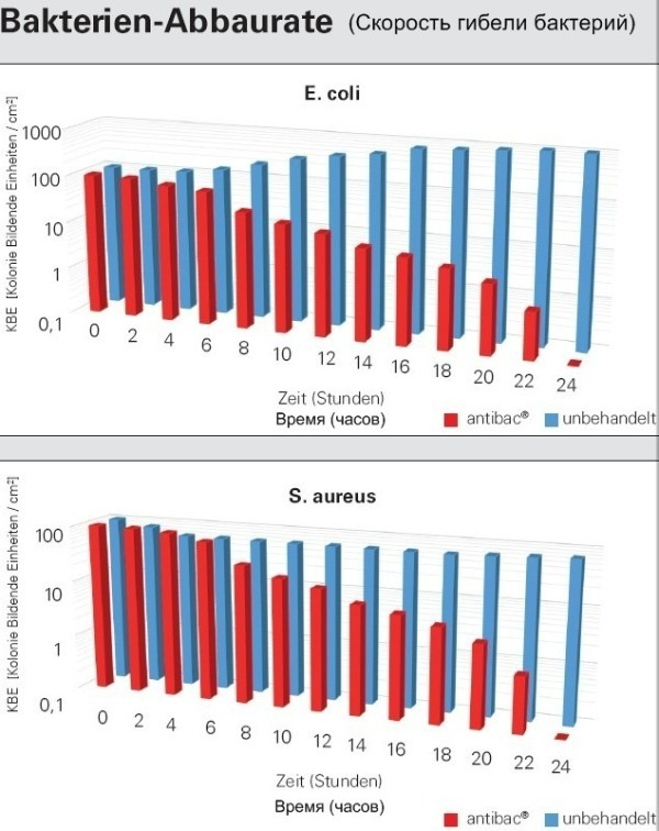 Сравнение антибактерицидного действия